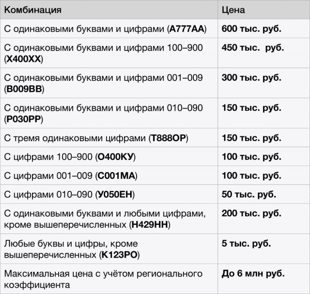 Новые правила: россияне смогут покупать «красивые» автономера через госуслуги (с ценами) номер, госуслуг, смогут, будут, понижать, пропишут, Налоговом, кодексе, победить, торгах, Регулировать, порядок, проведения, аукционов, регионы, повышать, Минэкономики, размер, стартовую, проведении