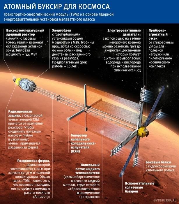 В России рассказали об испытаниях ядерного двигателя для полетов на Луну