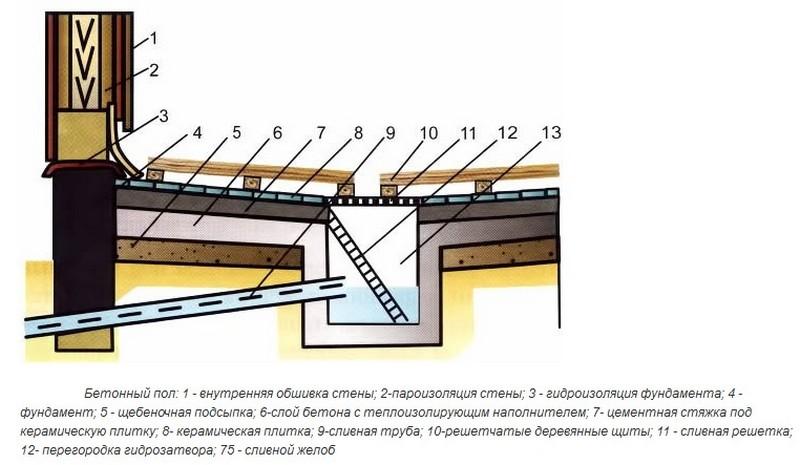 пол по грунту в бане устройство