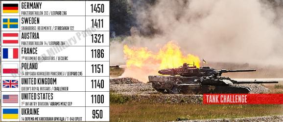 Как на Tank Challenge у укра…
