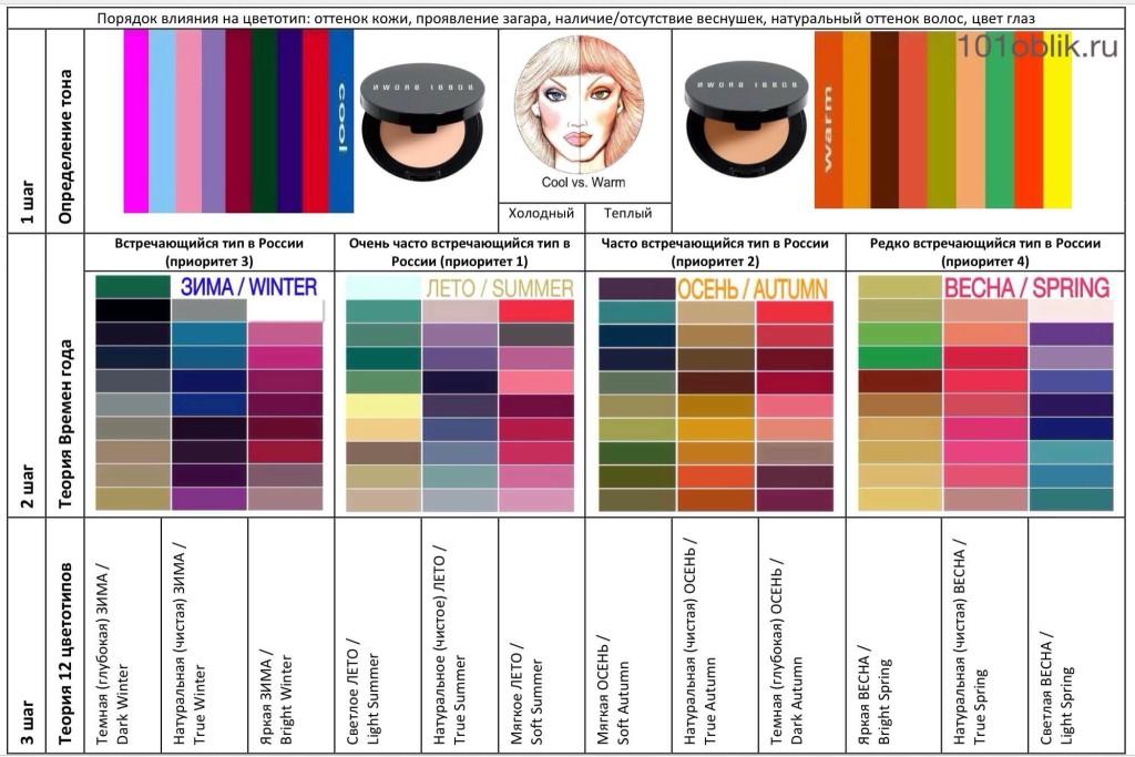 алгоритм определения цветотипа внешности