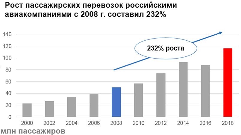 Изображение 1. Рост пассажирских перевозок российскими авиакомпаниями с 2008 года составил 232%