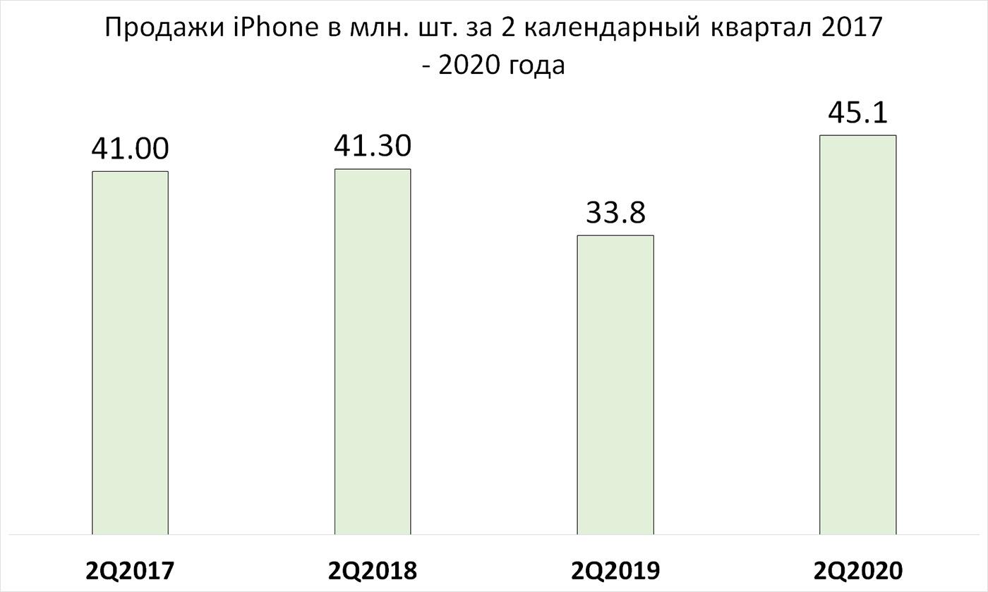 #Эхо82. Samsung и Apple – триумф IT-корпораций