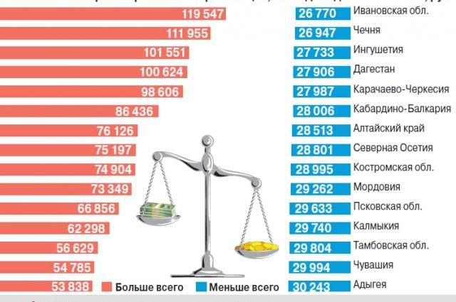 Работает много, а получает мало. Почему государство не бережёт рабочего? зарплаты,общество,россияне,труд,цена