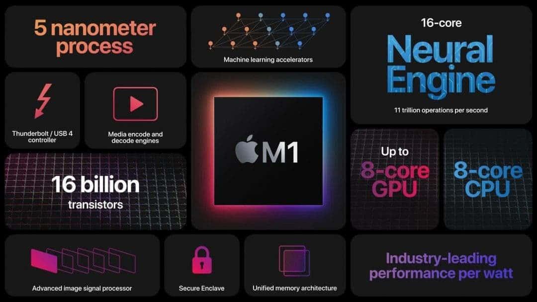 Apple и M1. Снова «революция»