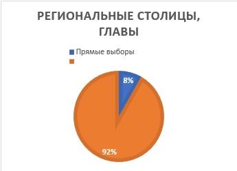 Олег Шеин про отмену прямых выборов в России
