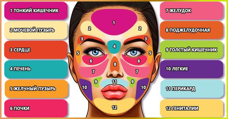 Все на лице: Первые сигналы болезни