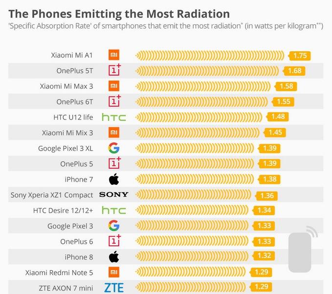 Составлен рейтинг самых потенциально опасных смартфонов