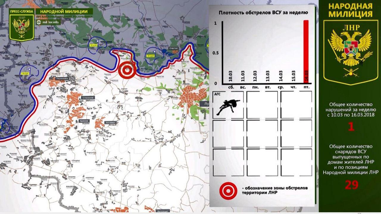 В НМ ЛНР рассказали о ситуации за прошедшую неделю на линии соприкосновения