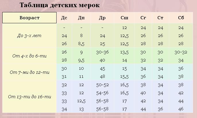 Как рассчитать расход ткани для пошива женские хобби