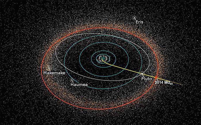 Приближение к следующей цели: NewNew Horizons  Horizons вышел из «зимней спячки»