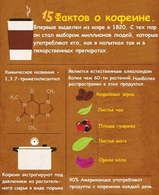 15 фактов о кофе
