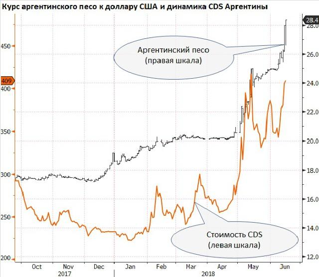 """Emerging Markets: Аргентинский песо: """"какая боль!"""""""