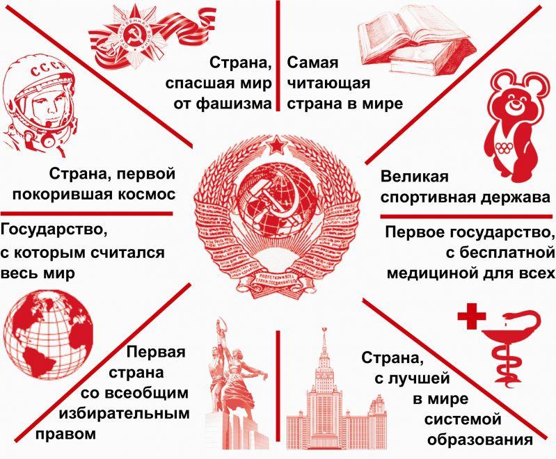 О фундаментальном различии между СССР и Россией, или Что конкретно потеряли советские люди.