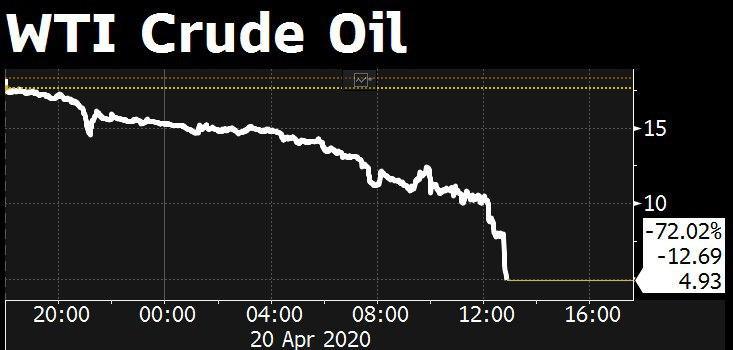 Нефть падает ниже 5$ за баррель