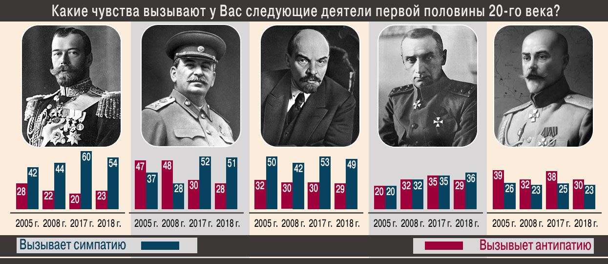 Сталин уступил Николаю II в рейтинге популярности.
