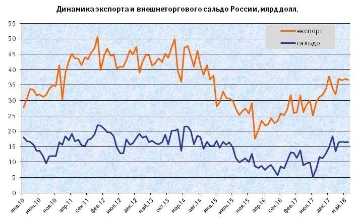 Экспортные достижения России в I полугодии 2018 г