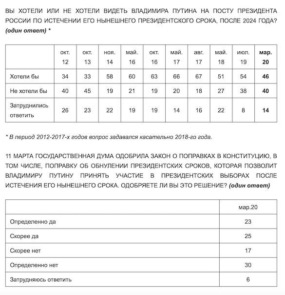 Вы всё врете: Кремль отказался верить, что половина россиян не хотят обнуления сроков Путина