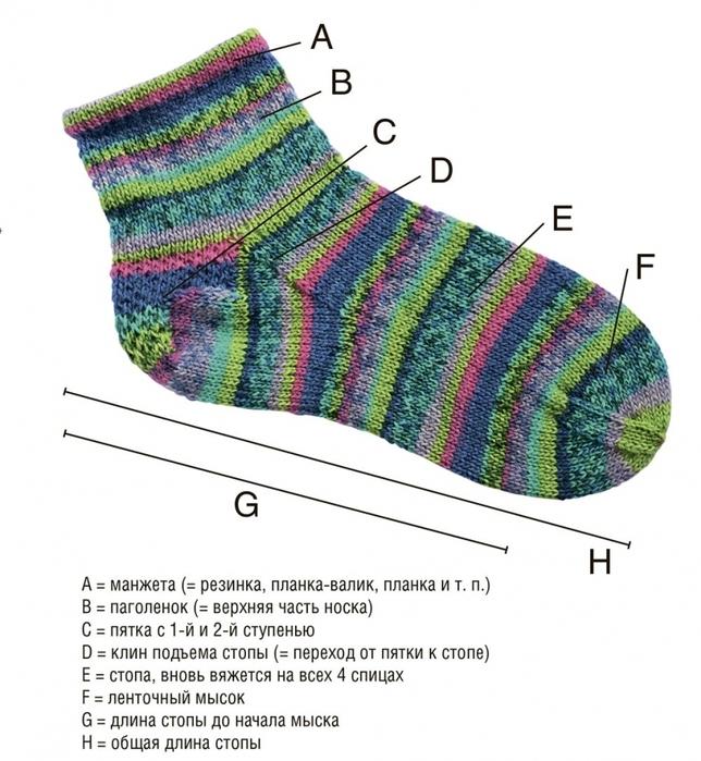 Как вязать ступенчатую пятку носка