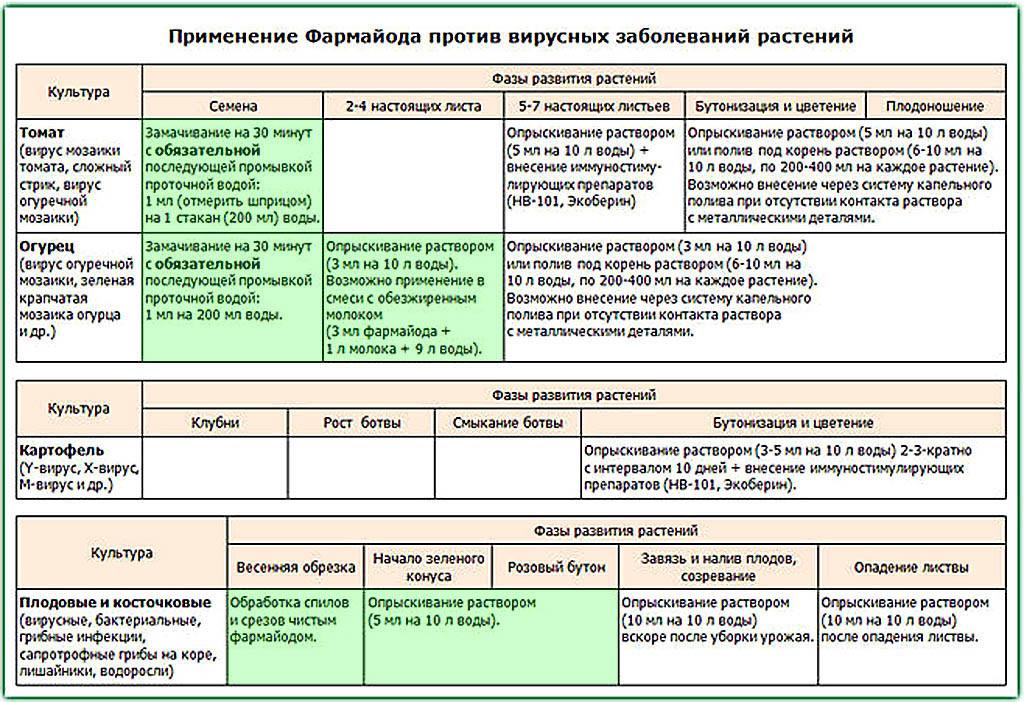 Полезные препараты БИОЛОГИЧЕСКИЙ ФУНГИЦИД ТРИХОДЕРМИН и Фармайод