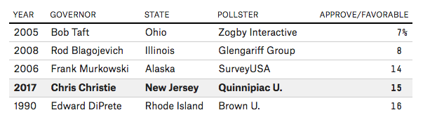 Christie Is One of the Least Popular Governors Ever