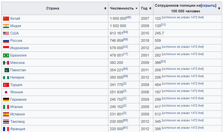Колокольцев признал, что в России не хватает полицейских власть,общество,россияне,Силовики