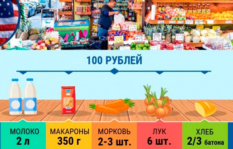 Вот какие продукты можно купить на 100 рублей в различных странах