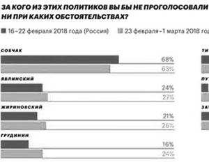 Навальный: У Собчак и Явлинского самый высокий антирейтинг в Москве