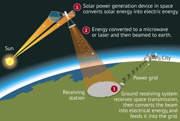 КНР намерена построить солне…