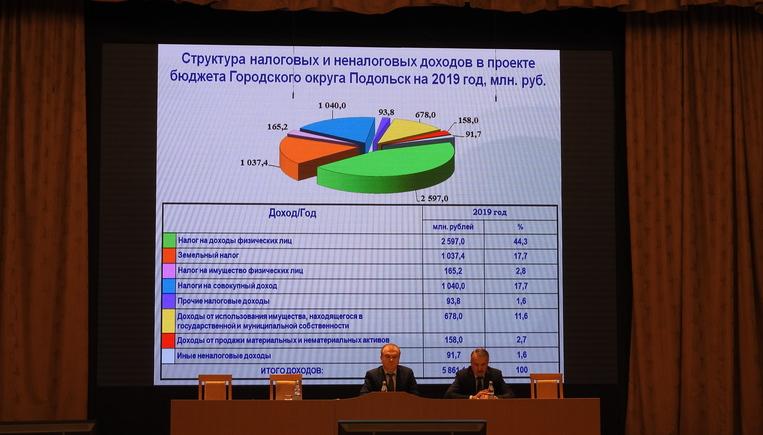 В бюджет Подольска в 2019 г …