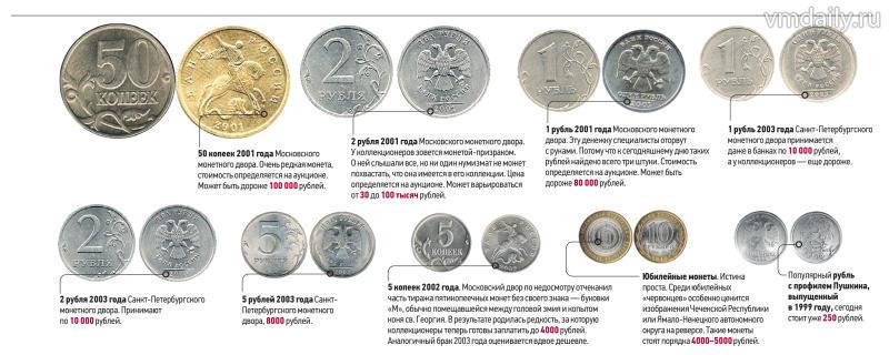 глазах какие монеты сейчас ценятся таблица фото объясним