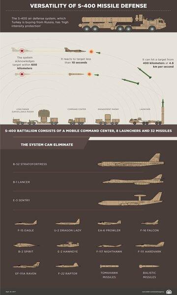 Турция объявила целями своей новой системы ПВО С-400 самолеты и ракеты НАТО