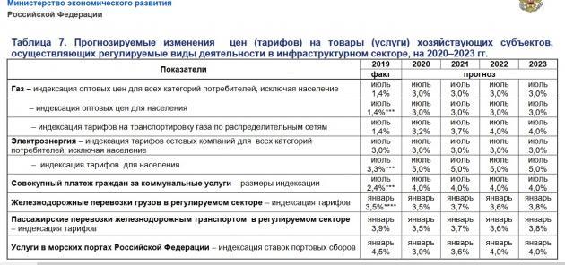 За три года электричество подорожает на 15%, а услуги ЖКХ - на 12% ЖКХ,общество,россияне,Тарифы