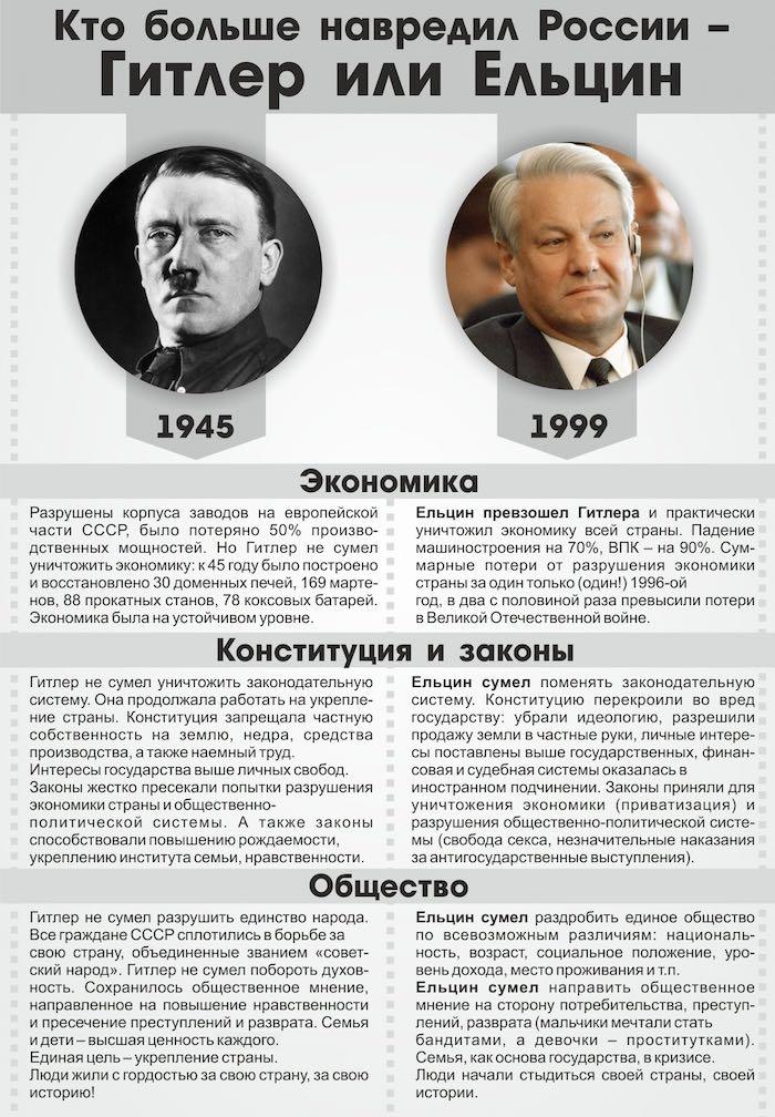 Кто больше навредил России - Гитлер или Ельцин?