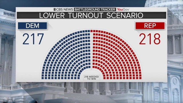 Lower Turnout Scenario