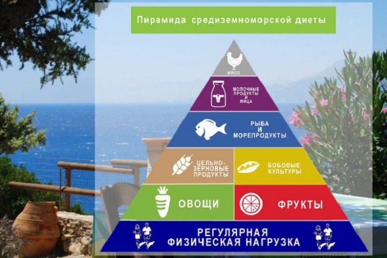 Особенности Средиземноморской Диеты. Средиземноморская диета