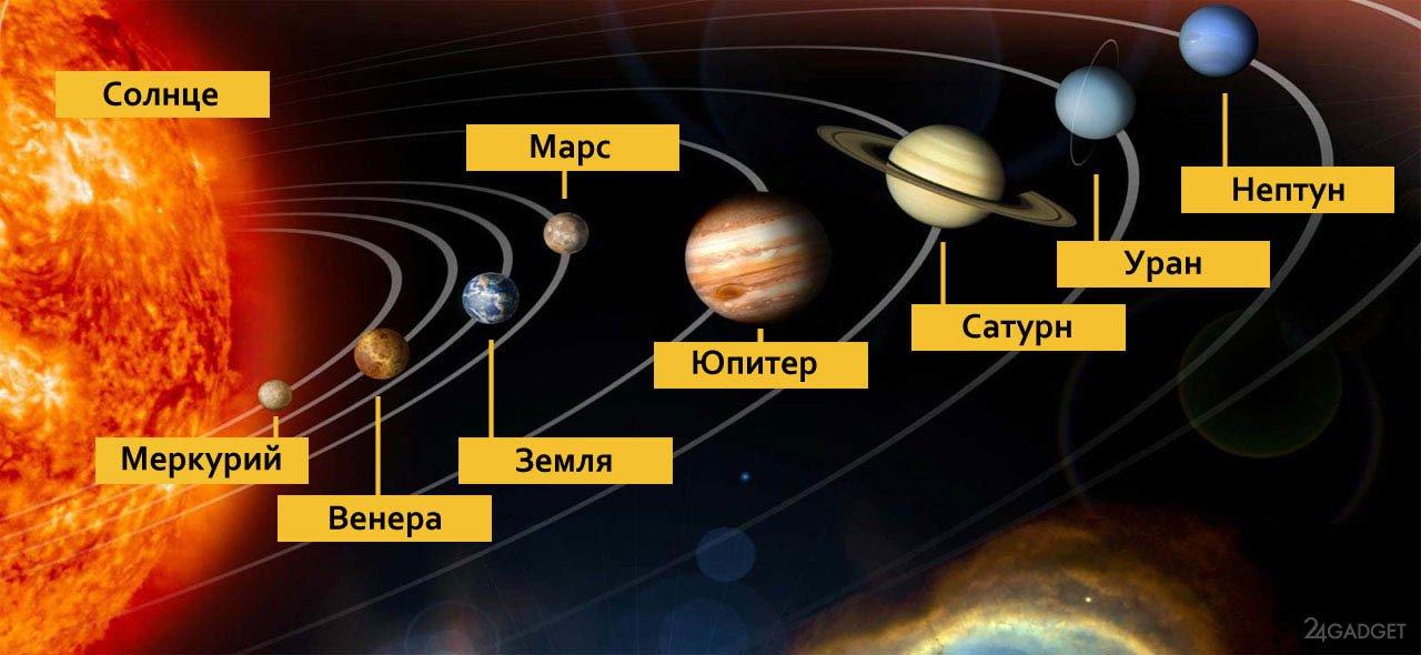 Визуализация Солнечной системы показывает ее истинные размеры