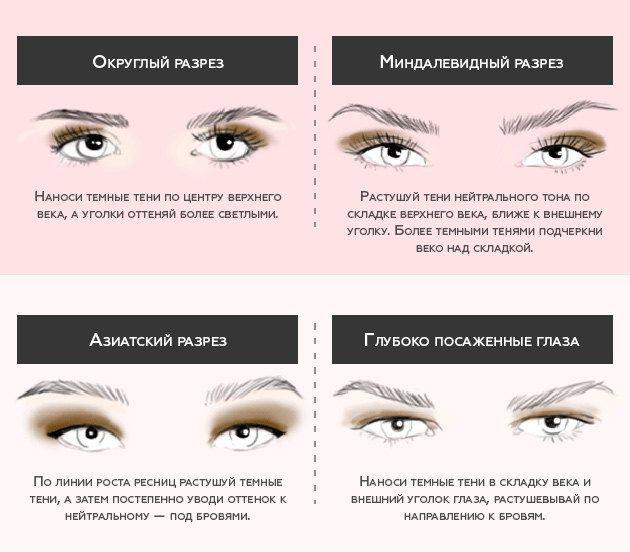 Как наносить тени при вашем разрезе глаз: теперь понятно!