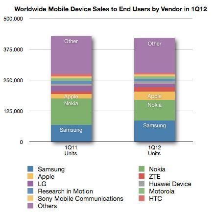 Android - 56 процентов рынка смартфонов