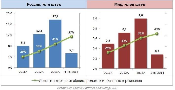Смартфоны в России: цена падает, популярность - растет
