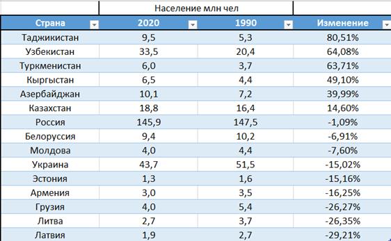 Где прибавилось, где убавилось? Население в странах бывшего СССР