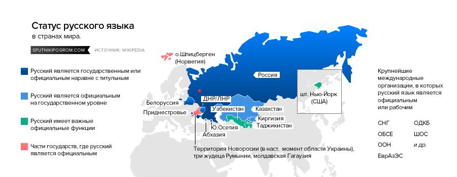 сферы распространения русского языка