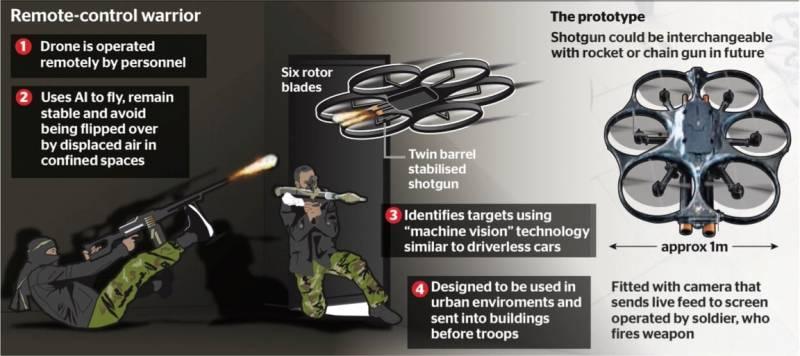Проект i9. Автономный боевой беспилотник для британской армии оружие