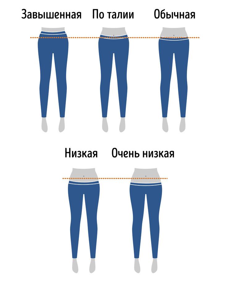 Полный гид по фасонам джинсов, который поможет выбрать модель для любого образа