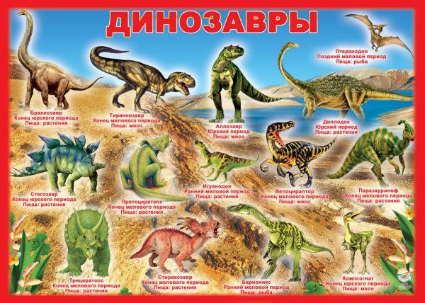 названия динозавров с картинками список на русском