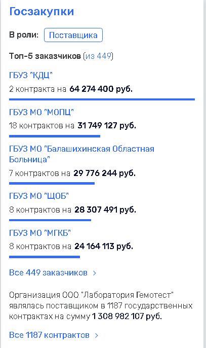 Это не печеньки: клиенты «Гемотеста» сообщили о «сливе» врачебных тайн и персональных данных россия