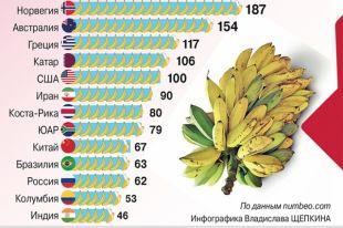 Сколькостоят бананы вразных странах. Инфографика