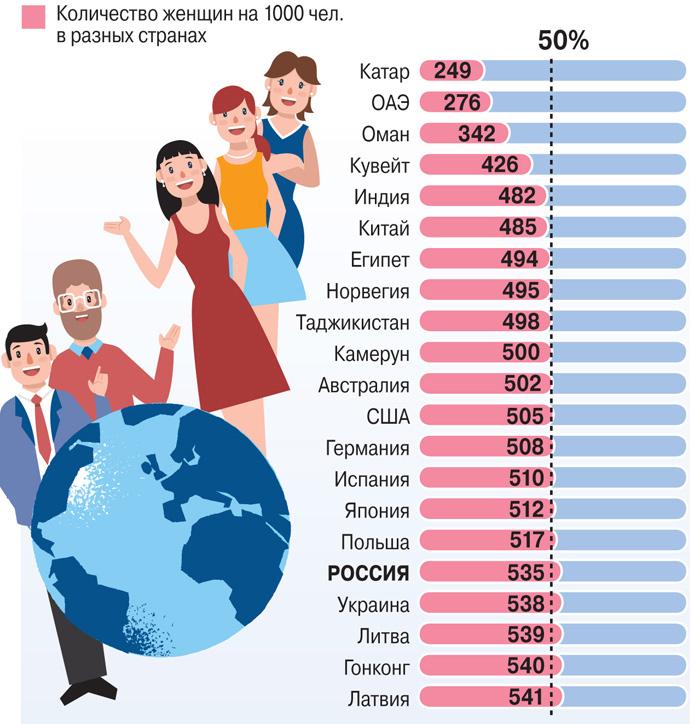 В каких странах не хватает женщин?