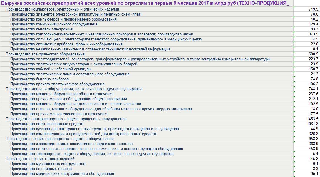 Технологическое производство России