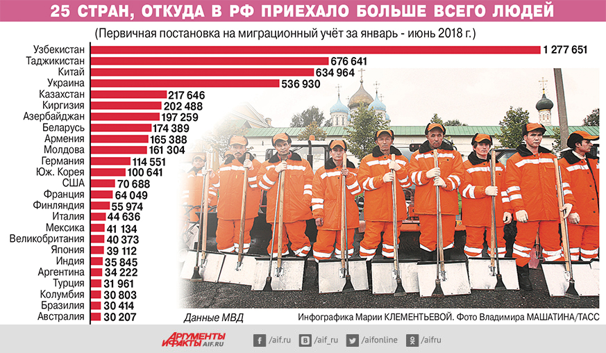 Откуда в РФ приехало больше всего людей? Инфографика